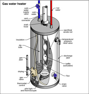 Gas Water Heater Repair Pensacola FL
